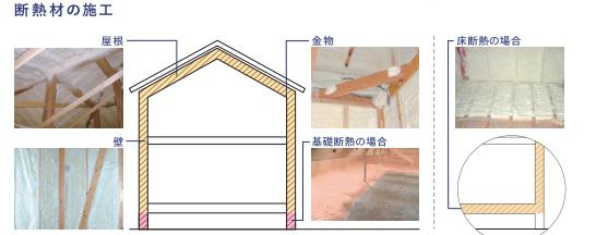 イメージ:施工について